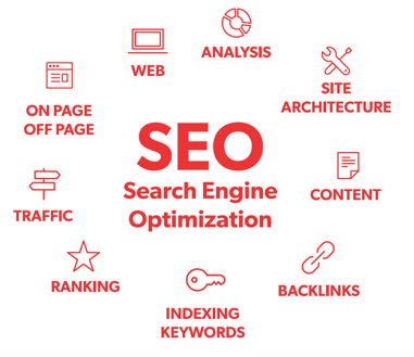 Search engine optimization for online reviews