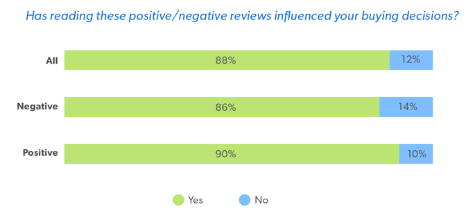 Influence of negative reviews chart