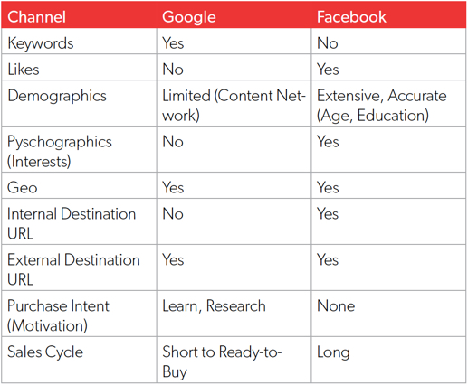 Google ads compared with facebook ads