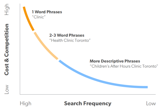 Keyword research for on-page ranking optimization