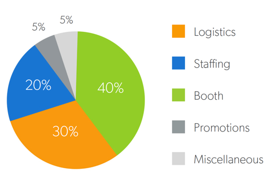 Average trade show budget chart