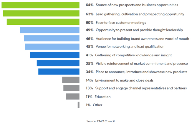 The role of trade shows in marketing graph