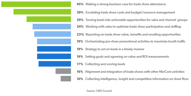 challenges encountered at a trade show graph